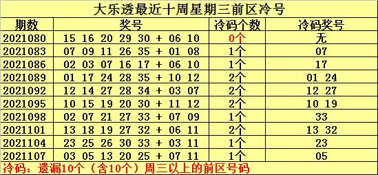 110期何明大乐透预测奖号:大乐透单注参考