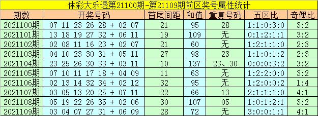 110期何飞大乐透预测奖号:前区胆码参考