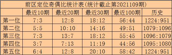 110期林啸大乐透预测奖号:后区五码参考