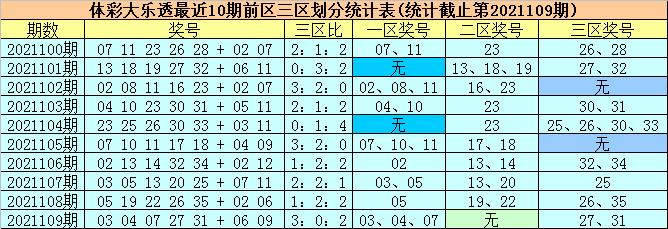 110期柳无尘大乐透预测奖号:后区号码分析