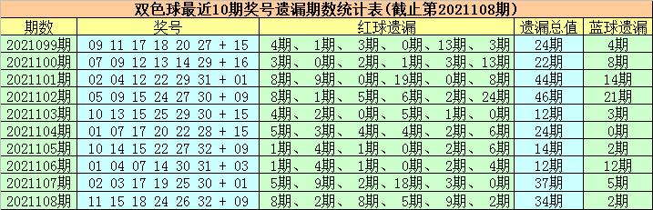 109期徐欣双色球预测奖号:蓝球遗漏分析