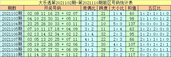 111期杨万里大乐透预测奖号:前区双胆参考