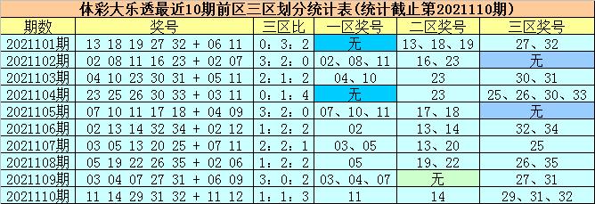 111期柳无尘大乐透预测奖号:后区号码分析