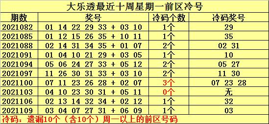 112期何明大乐透预测奖号:前区冷温热推荐