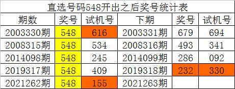 89彩票263期白姐福彩3D预测奖号:单选号码推荐