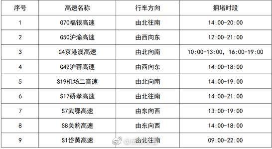武汉交警预测:今日返程高峰在下午2点到晚上8点之间