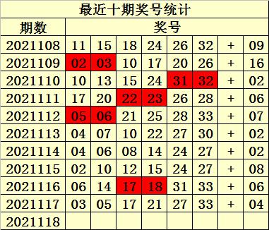 118期易衍双色球预测奖号:蓝球5码推荐