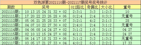 118期玫瑰双色球预测奖号:蓝球奇偶分析