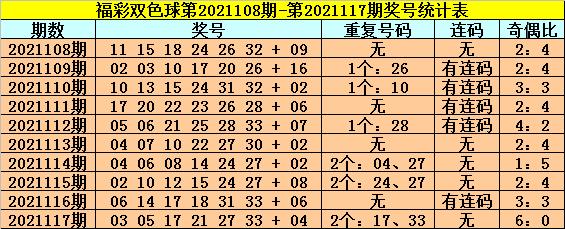 118期龙山双色球预测奖号:红球杀号推荐