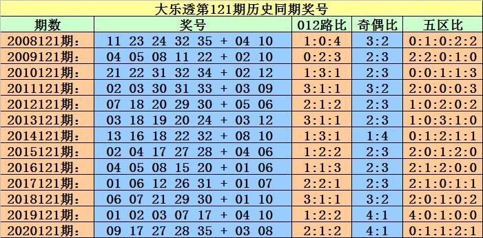 121期小霸王大乐透预测奖号:历史同期前区定位分析