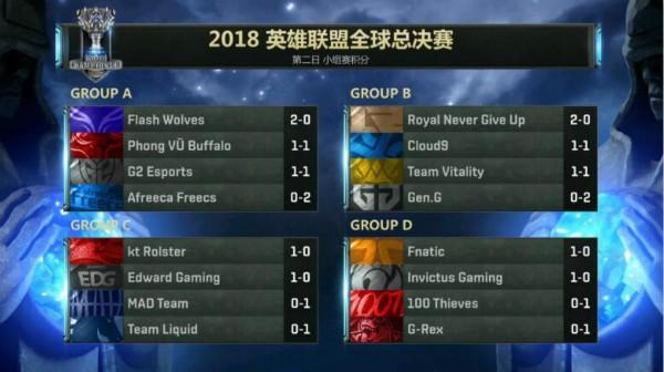 截止11日全球总决赛小组赛积分榜