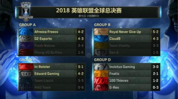 截止16日全球总决赛小组赛积分榜
