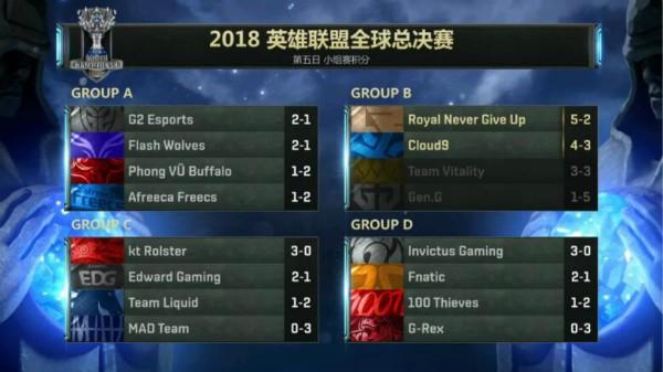 截止14日全球总决赛小组赛积分榜