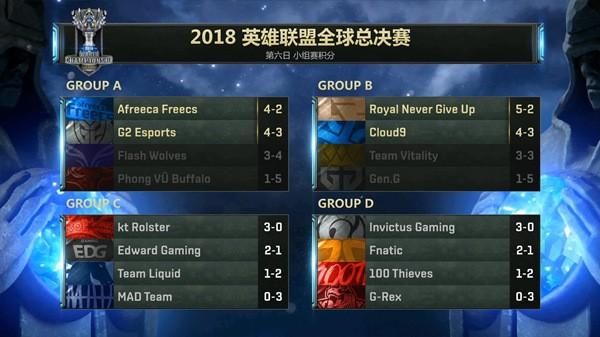 截止10月15日小组赛积分榜