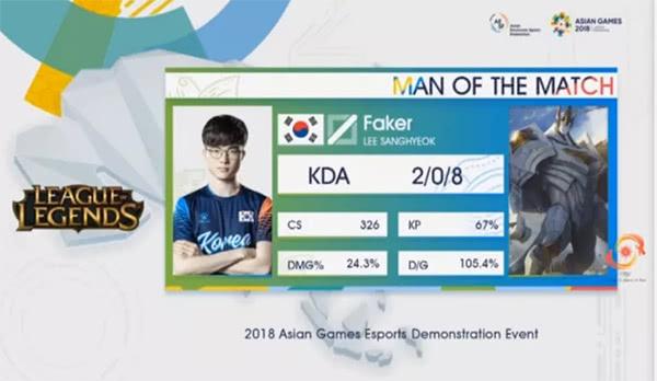 Faker帮助韩国队扳回一分