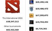 DOTA2总奖金池8368万美金 超其他五款游戏总和