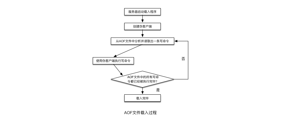 AOF文件载入过程