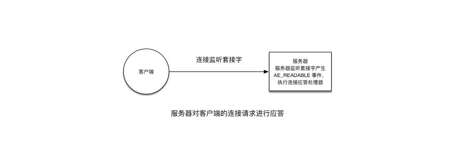 服务器对客户端的连接请求进行应答