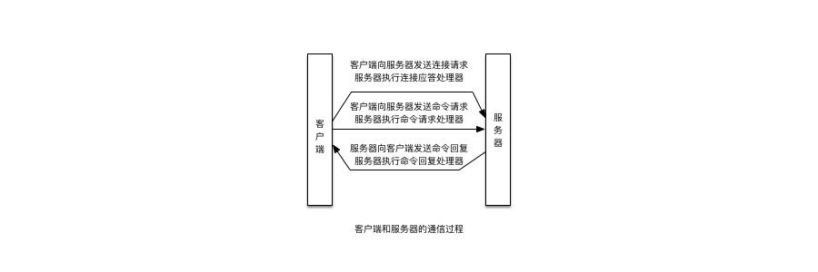 客户端和服务器的通信过程