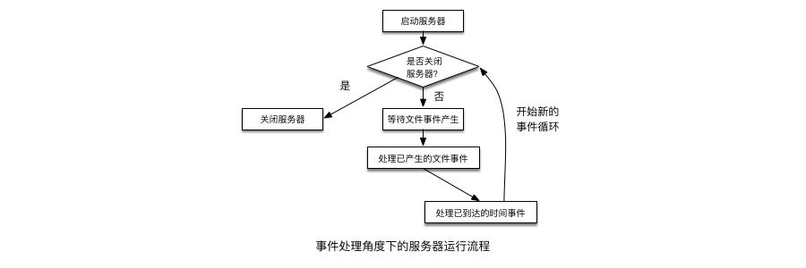 事件角度下的服务器运行流程