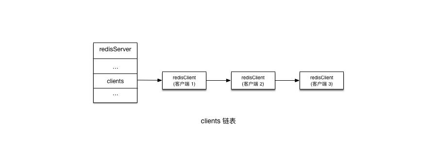 clients 链表