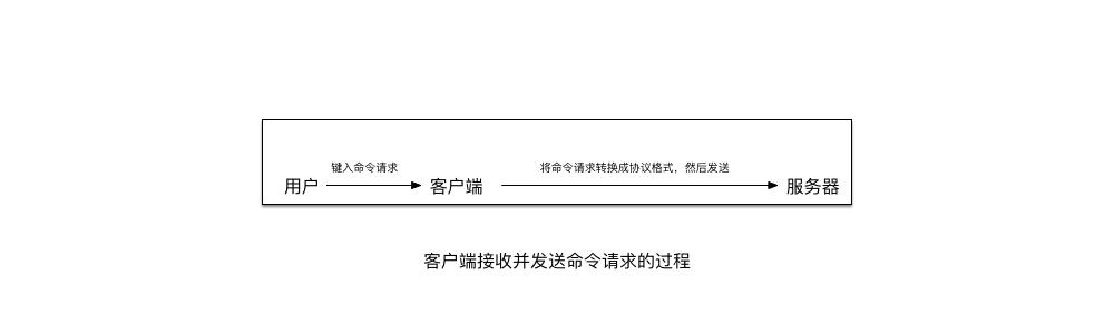 客户端接收并发送命令请求的过程