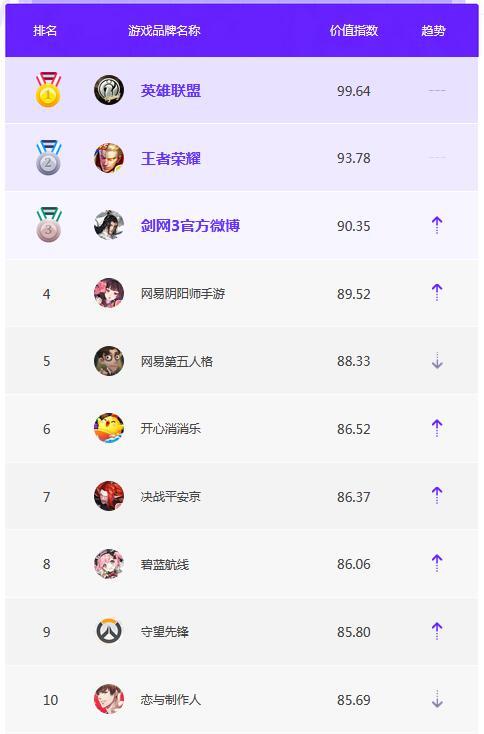 4月品牌榜单TOP10