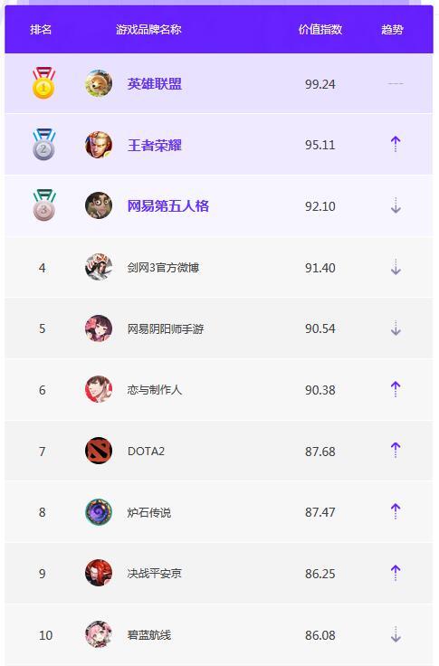 3月品牌榜单TOP10