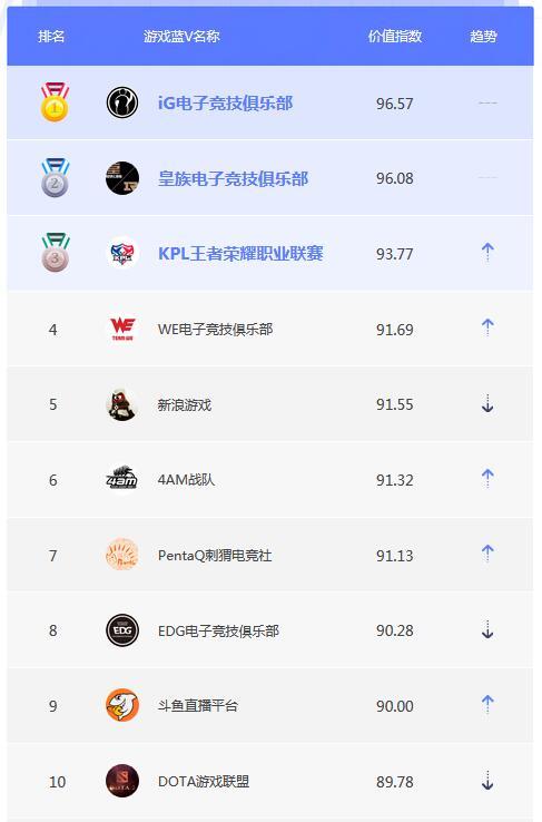 3月蓝V榜单TOP10