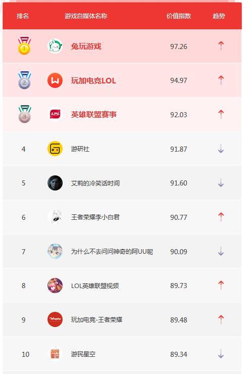 3月自媒体榜单TOP10