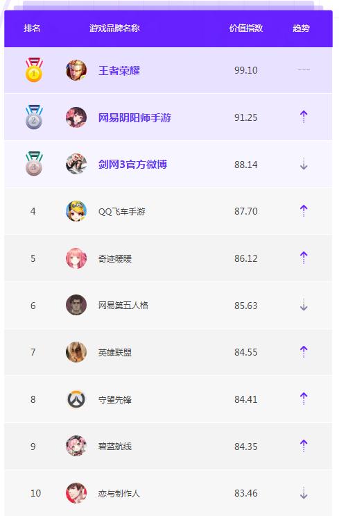 1月品牌榜单TOP10