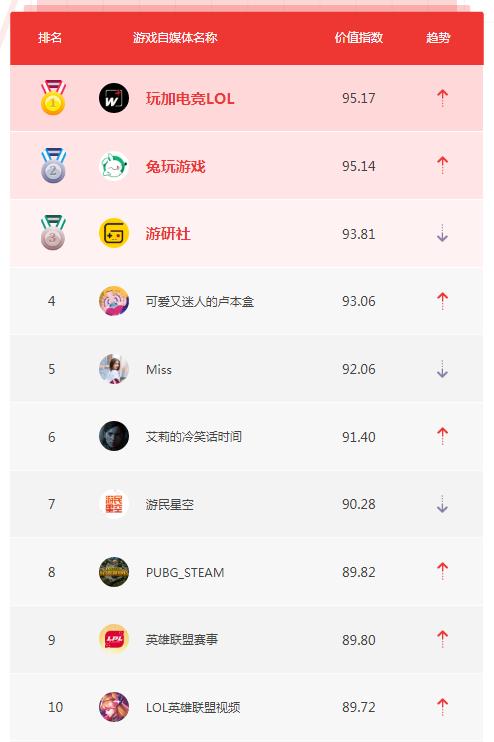 7月自媒体榜单TOP10