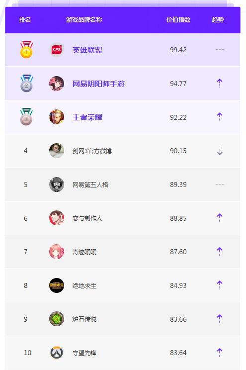 7月游戏品牌微博榜单TOP10