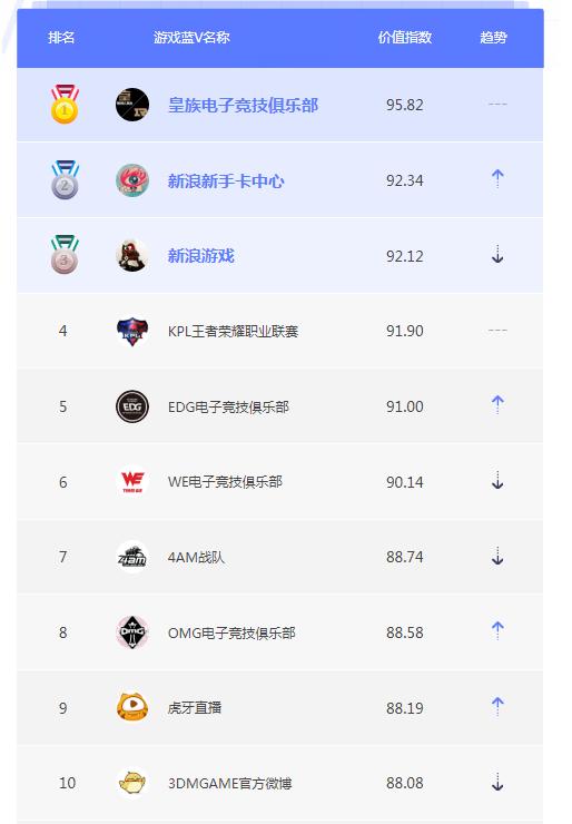 7月游戏蓝V榜单TOP10