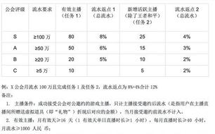 快手推出最新游戏公会政策:综合分成比例一线游戏平台最高