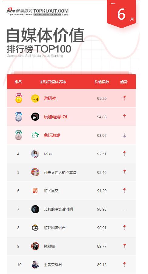 6月自媒体榜单TOP10