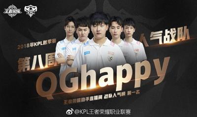 QGhappy获得2018KPL秋季赛第八周战队人气榜第一