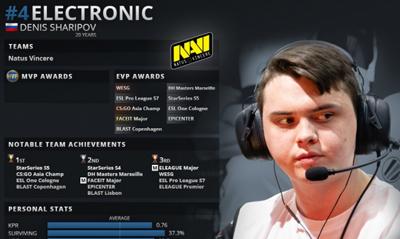HLTV 年度最佳CSGO选手第4名:electronic