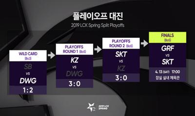 欧美解说预测LCK决赛:SKT与Griffin的支持率相当