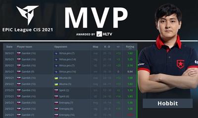 含金量 Hobbit荣膺本届EPIC League MVP