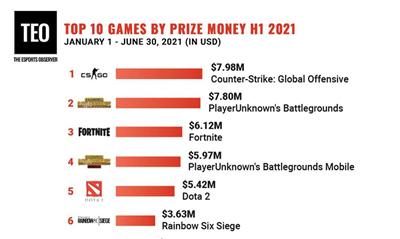 外媒统计上半.奖池容量 CS:GO登顶榜单