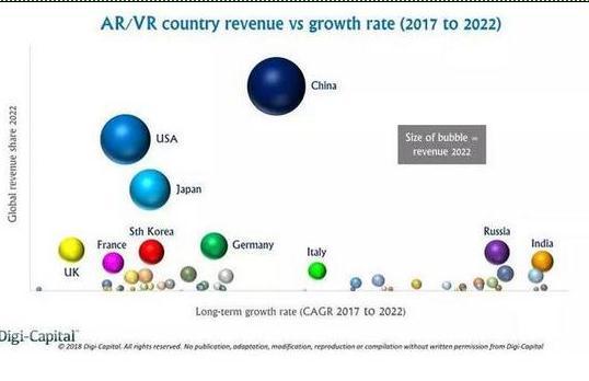 2022年中国将占全球AR市场1/4