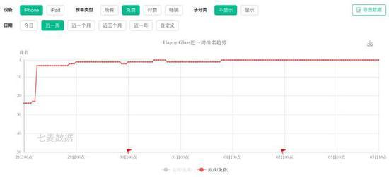 七麦数据还显示,从8月26日至今,游戏iOS下载量预估总和已超过200万。
