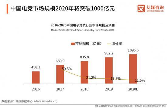 中国电竞市场规模将超千亿 WCAA
