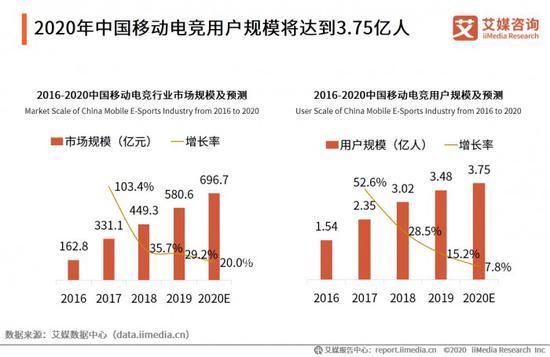 《【煜星平台网】中国电竞市场规模将超千亿 WCAA探索云上电竞新模式》
