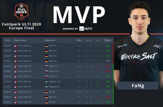 FaNg荣膺Funspark ULTI 2020欧洲区MVP