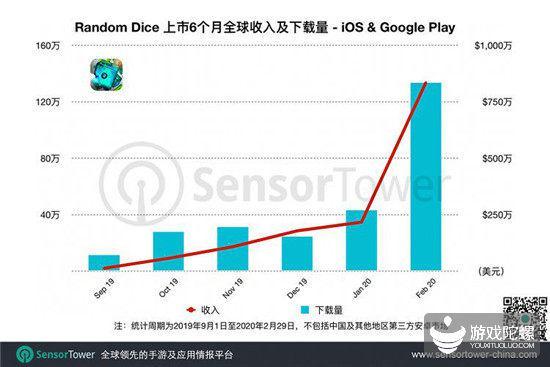 收入近1亿元,上线半年才进畅销榜TOP10,《RandomDice》的成功并不靠买量
