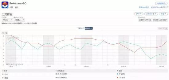 《精灵宝可梦Go》12月美国(红色)、日本(蓝色)畅销排行趋势