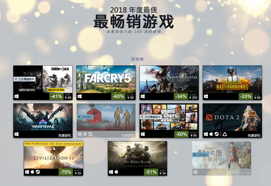 V 社免费游戏CSGO与Dota2再次进入铂金级最畅销榜单