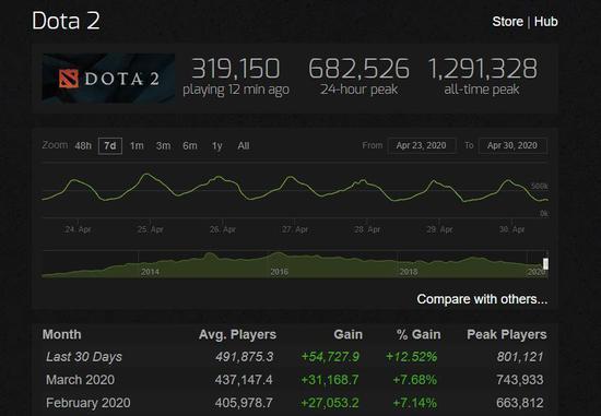 Dota2四月人数回涨,在线峰值峰值达80万